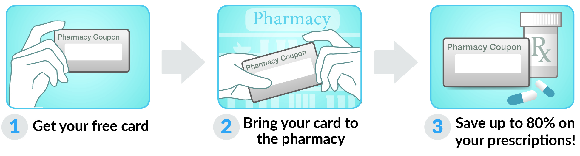How to use Connecticut Rx Card Card